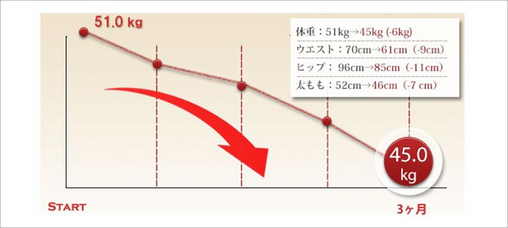 症例グラフ